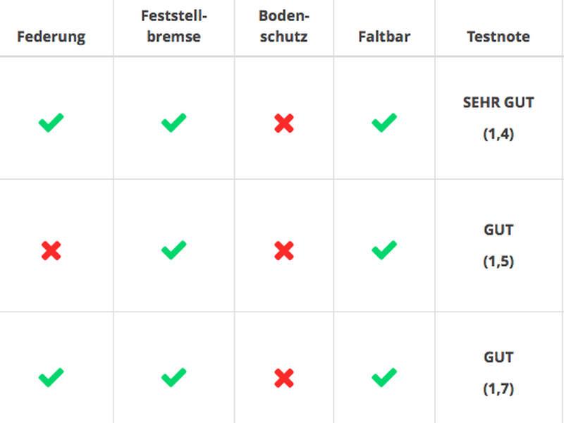 Checkliste & Vergleich Fahrradanhänger für Kinder